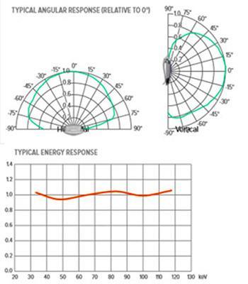 RaySafe i3 Graphs