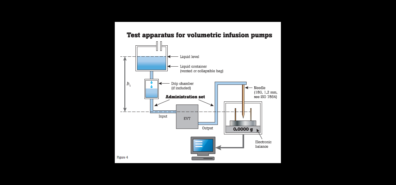 Test apparatus for volumetric infusion pumps