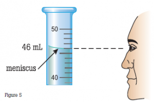 Look directly at the meniscus of the liquid in the burette to determine volume